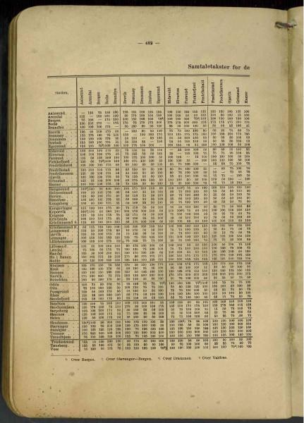 Tlf katalog 1917- takster